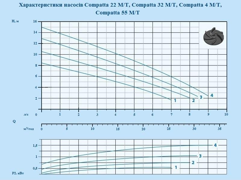Каналізаційні насоси Dreno Compatta, Compatta Pro