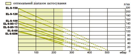 Мембранні компресори SECOH