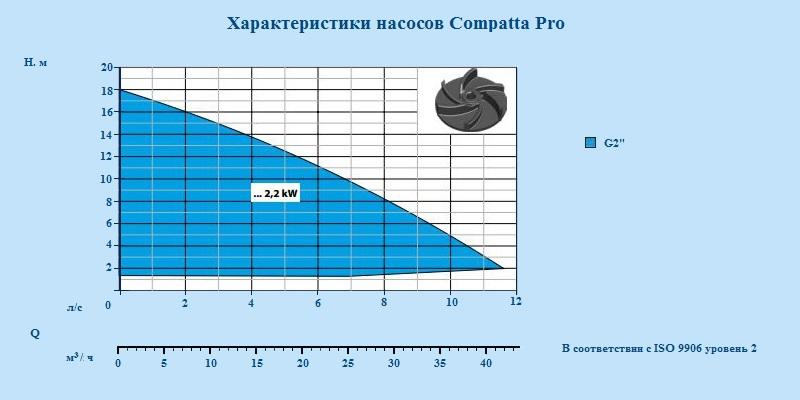Канализационные насосы Dreno - Compatta Pro