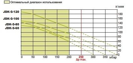 Мембранные компрессоры SECOH