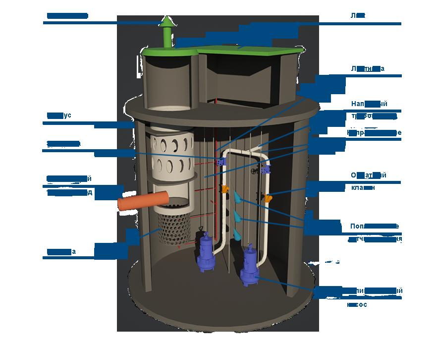 Обслуживание канализационных насосных станций