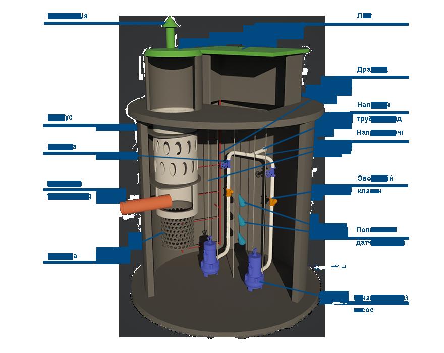 Обслуговування каналізаційних насосних станцій