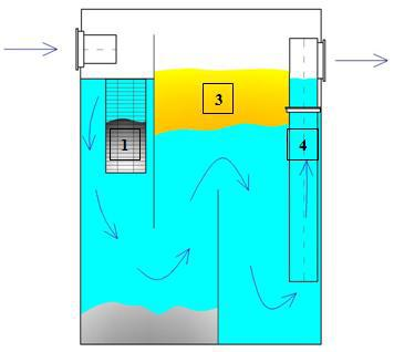 Жироуловители для канализаций ресторанов, моек, дома. Промышленный жироуловитель