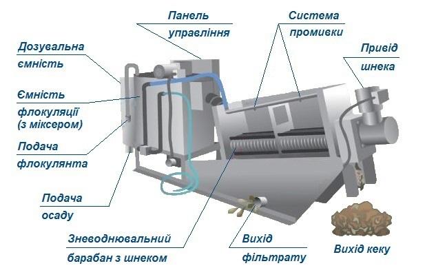 Шнековий дегідратор
