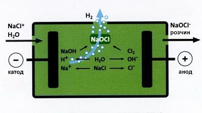 Системы электролитического хлорирования Selcoperm (Grundfos)