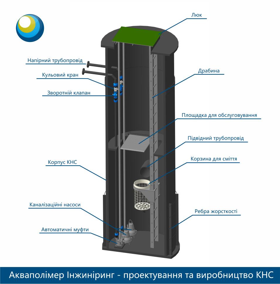 Виготовлення каналізаційної насосної станції (КНС)