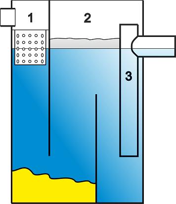 Grease separator